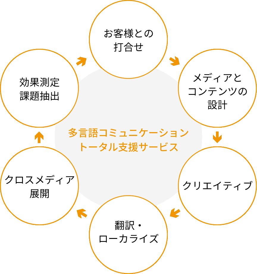 多言語コミュニケーショントータル支援サービス